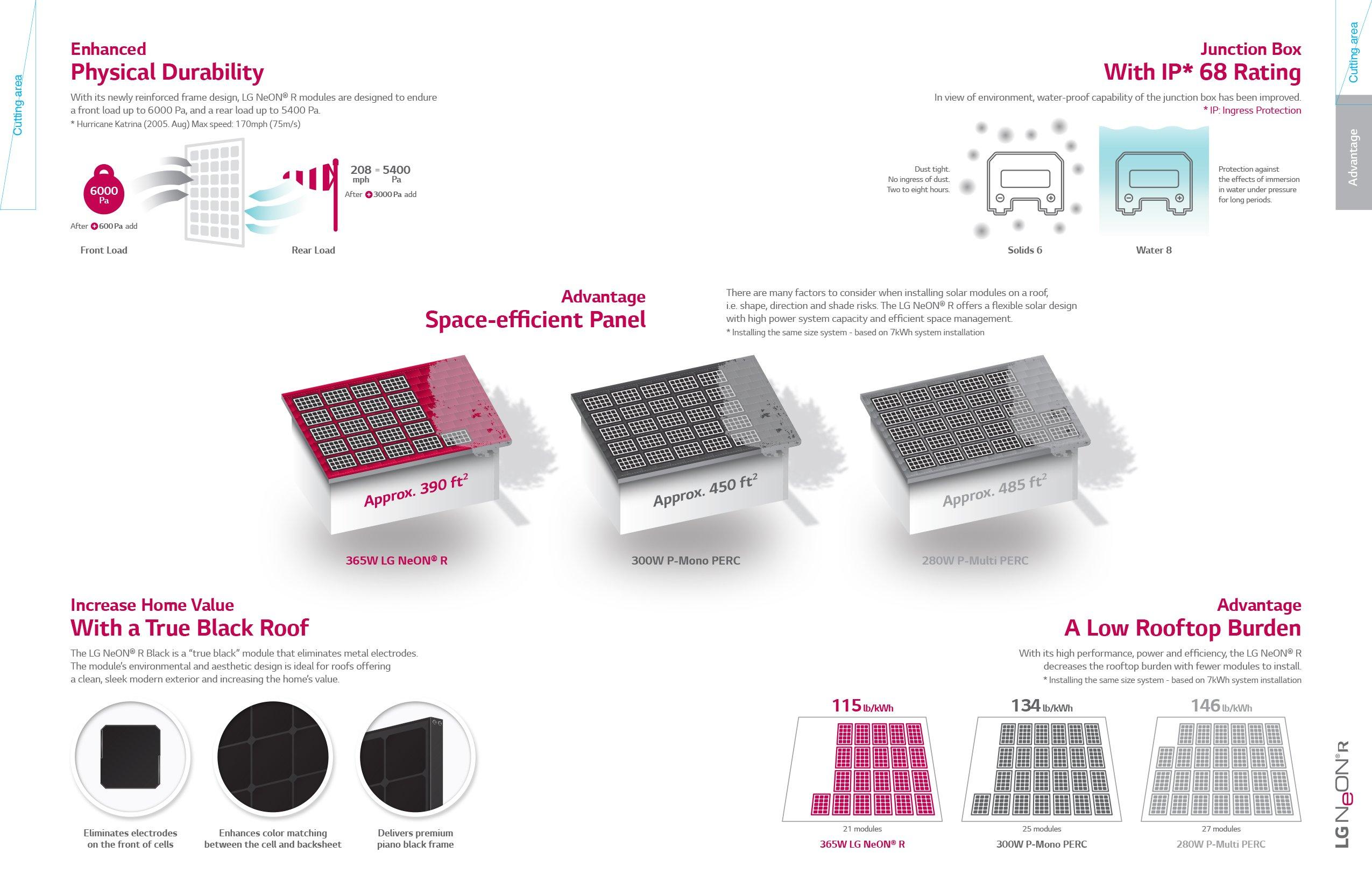 LG Solar Data Sheet