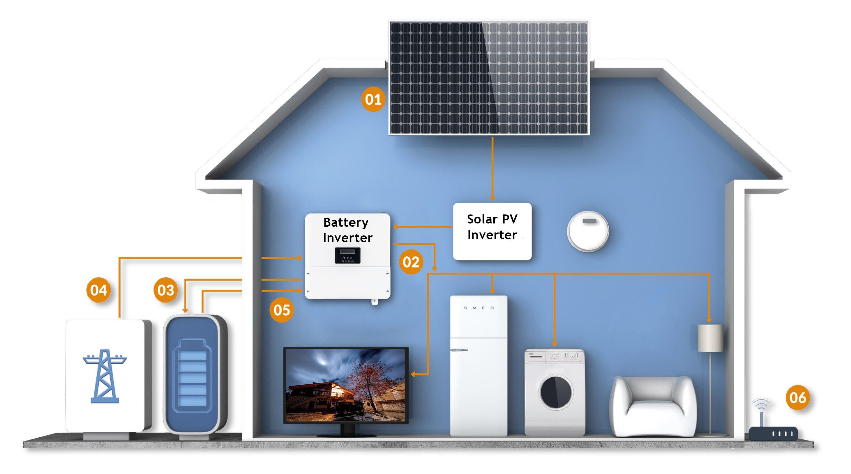 solar pv energy storage ac charging
