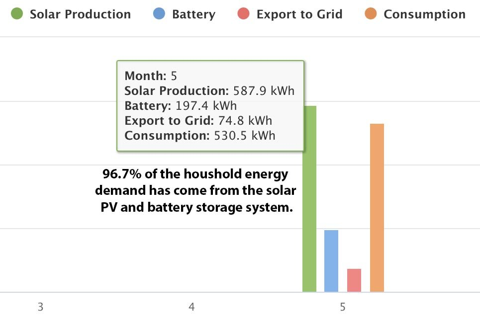 Solar battery storage data