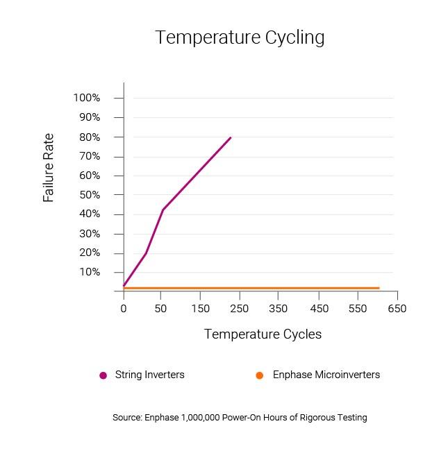 enphase temperature